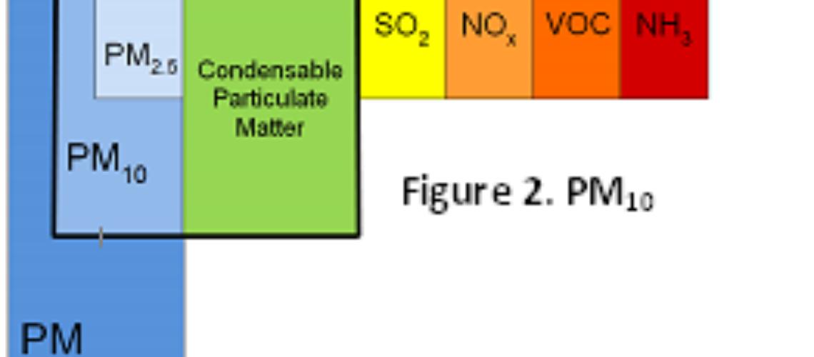 Compoziția particulelor în suspensie PM2.5 și PM10